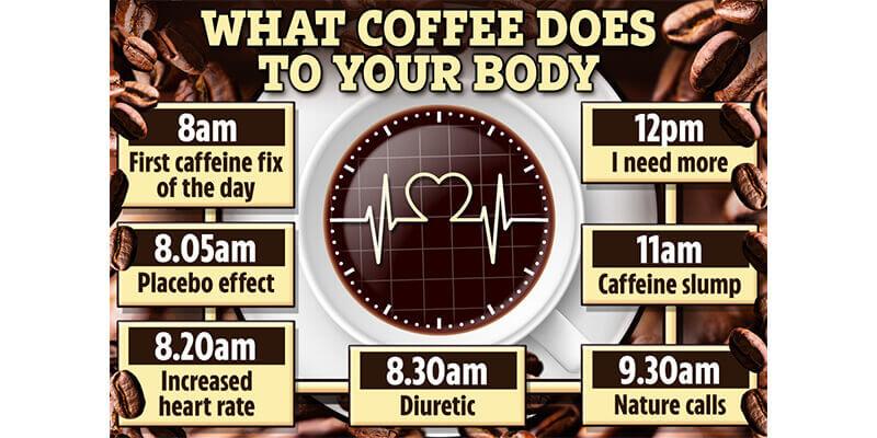 Odvistnost Kofeina